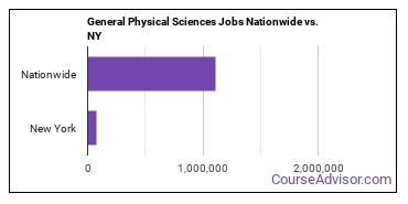 General Physical Sciences Jobs Nationwide vs. NY