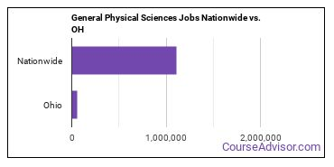 General Physical Sciences Jobs Nationwide vs. OH