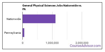 General Physical Sciences Jobs Nationwide vs. PA