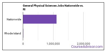 General Physical Sciences Jobs Nationwide vs. RI