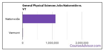 General Physical Sciences Jobs Nationwide vs. VT