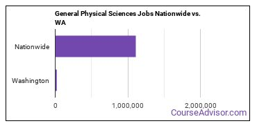 General Physical Sciences Jobs Nationwide vs. WA