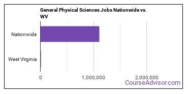 General Physical Sciences Jobs Nationwide vs. WV