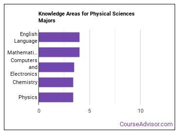 Important Knowledge Areas for Physical Sciences Majors