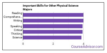 Important Skills for Other Physical Science Majors