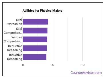 Important Abilities for physics Majors