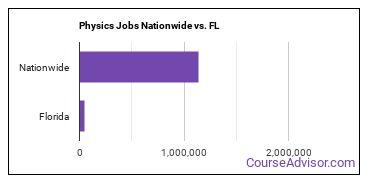 Physics Jobs Nationwide vs. FL