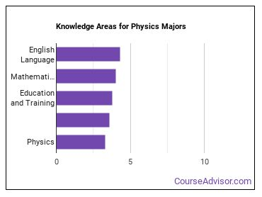 Important Knowledge Areas for Physics Majors