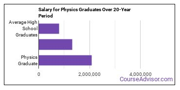 physics salary compared to typical high school and college graduates over a 20 year period