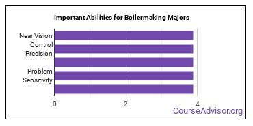 Important Abilities for boilermaking Majors