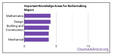 Important Knowledge Areas for Boilermaking Majors