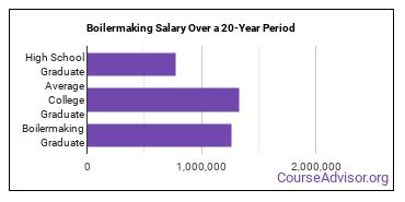 boilermaking salary compared to typical high school and college graduates over a 20 year period