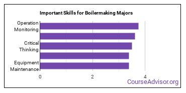 Important Skills for Boilermaking Majors