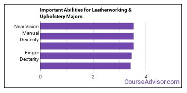 Important Abilities for leatherworking Majors