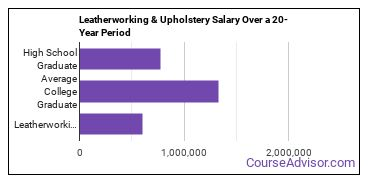 leatherworking and upholstery salary compared to typical high school and college graduates over a 20 year period
