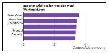 Important Abilities for precision metal working Majors