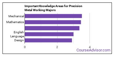 Important Knowledge Areas for Precision Metal Working Majors