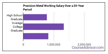 precision metal working salary compared to typical high school and college graduates over a 20 year period