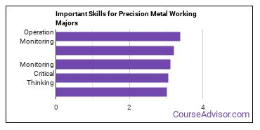 Important Skills for Precision Metal Working Majors