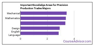 Important Knowledge Areas for Precision Production Trades Majors