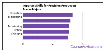 Important Skills for Precision Production Trades Majors