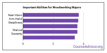 Important Abilities for woodworking Majors