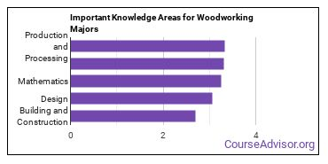 Important Knowledge Areas for Woodworking Majors