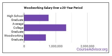 woodworking salary compared to typical high school and college graduates over a 20 year period