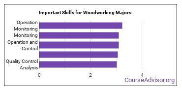 Important Skills for Woodworking Majors