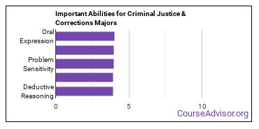 Important Abilities for criminal justice Majors