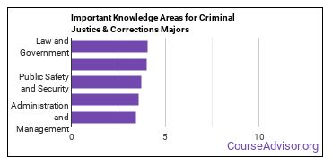 Important Knowledge Areas for Criminal Justice & Corrections Majors