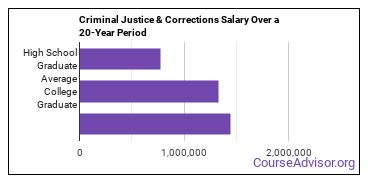 criminal justice and corrections salary compared to typical high school and college graduates over a 20 year period