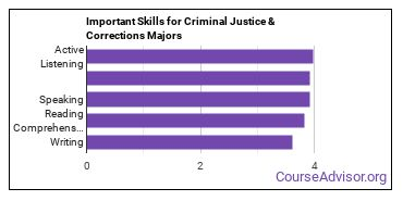 Important Skills for Criminal Justice & Corrections Majors