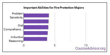Important Abilities for fire protection Majors