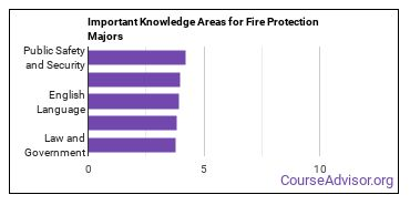 Important Knowledge Areas for Fire Protection Majors