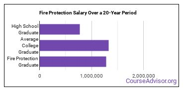 fire protection salary compared to typical high school and college graduates over a 20 year period