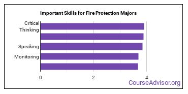 Important Skills for Fire Protection Majors