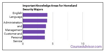 Important Knowledge Areas for Homeland Security Majors