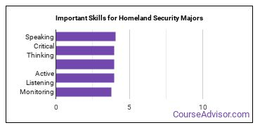Important Skills for Homeland Security Majors