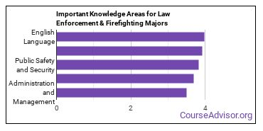 Important Knowledge Areas for Law Enforcement & Firefighting Majors