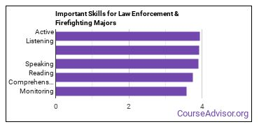 Important Skills for Law Enforcement & Firefighting Majors