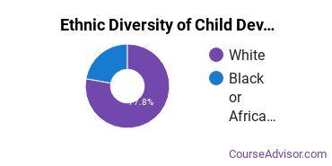 Child Development & Psychology Majors in AR Ethnic Diversity Statistics