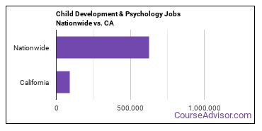 Child Development & Psychology Jobs Nationwide vs. CA
