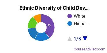 Child Development & Psychology Majors in MD Ethnic Diversity Statistics