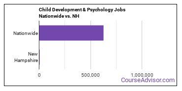 Child Development & Psychology Jobs Nationwide vs. NH