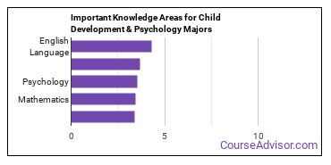 Important Knowledge Areas for Child Development & Psychology Majors