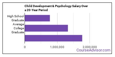 child development and psychology salary compared to typical high school and college graduates over a 20 year period