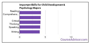Important Skills for Child Development & Psychology Majors