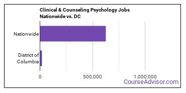 Clinical & Counseling Psychology Jobs Nationwide vs. DC
