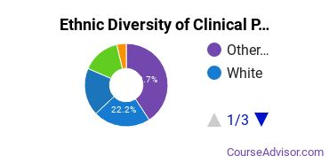 Clinical & Counseling Psychology Majors in HI Ethnic Diversity Statistics